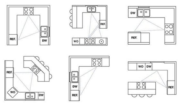 Nguyên tắcthiết kế phòng bếp đẹp - hình 06