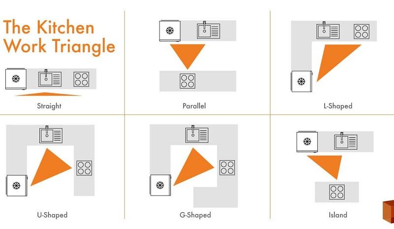 Thiết kế nội thất bếp sử dụng nguyên tắc tam giác vàng